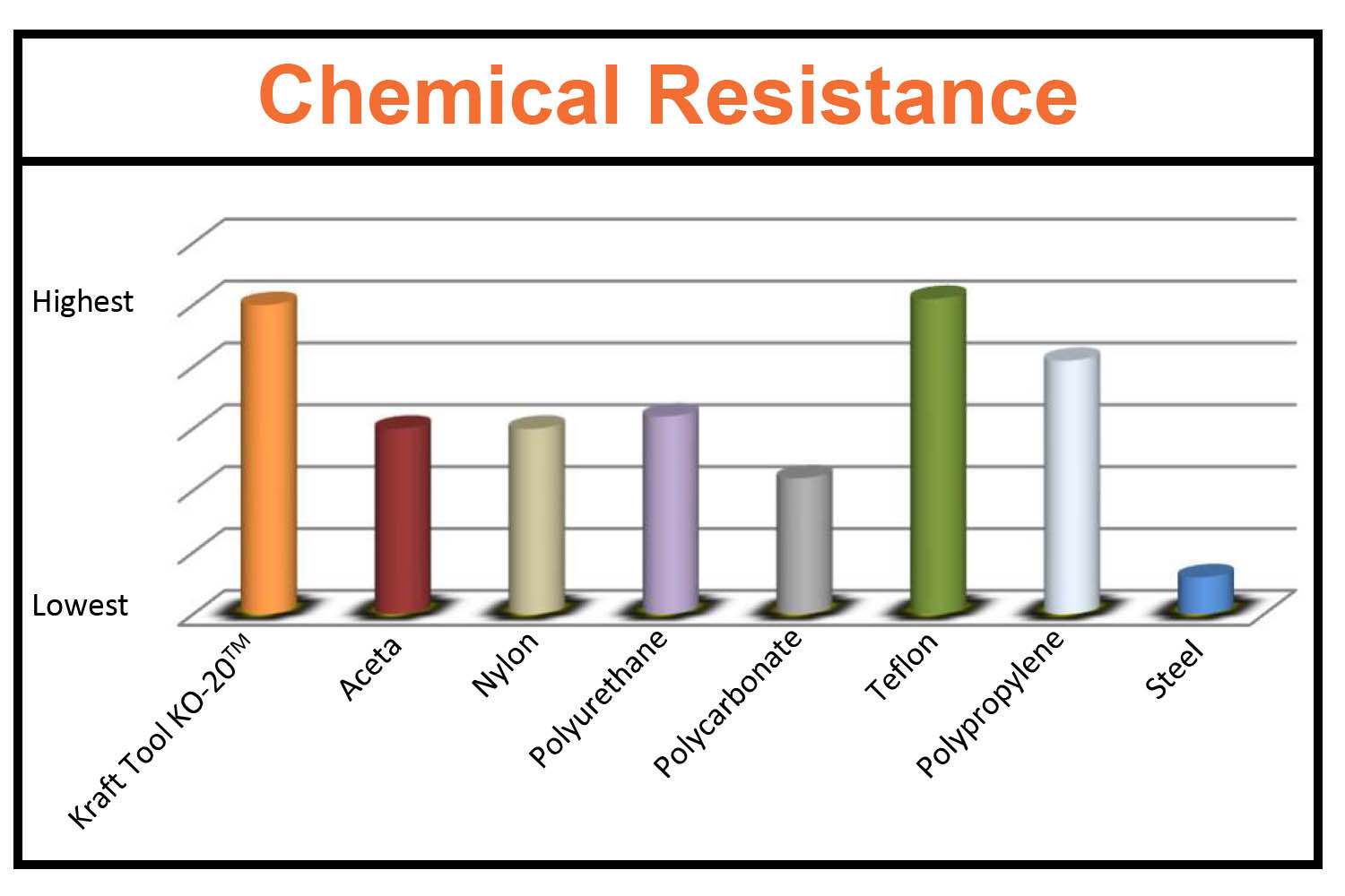 is resistant to many chemicals
