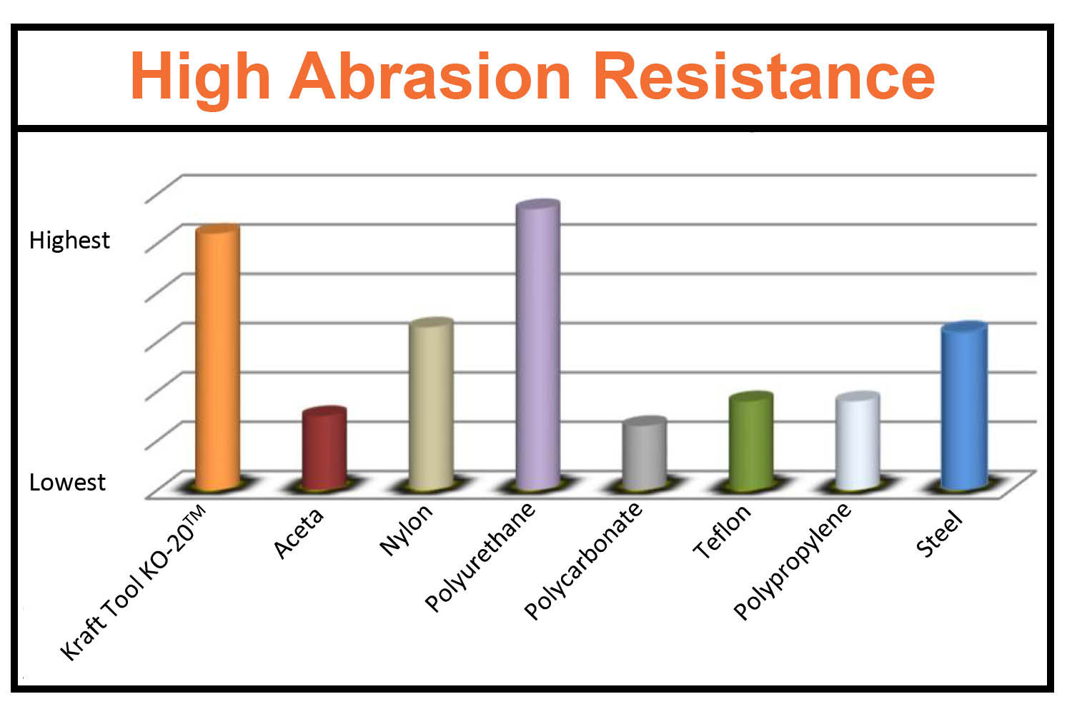 KO-20 has high abrasion resistance