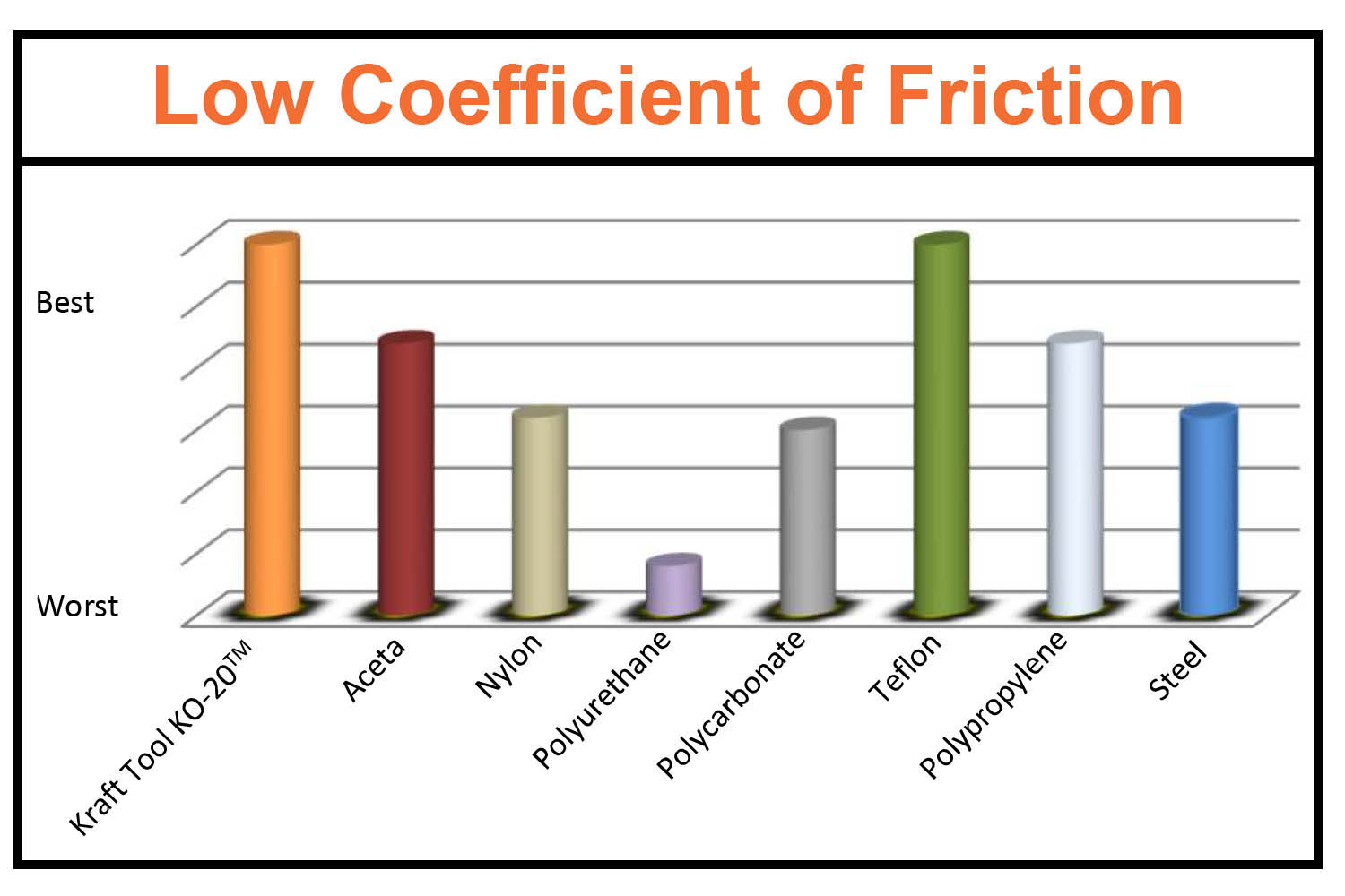 KO-20 has a low coefficient of friction